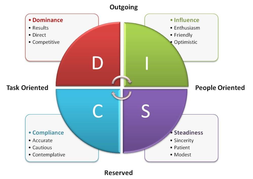 DISC-Pie