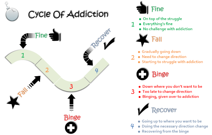 cycles of addiction