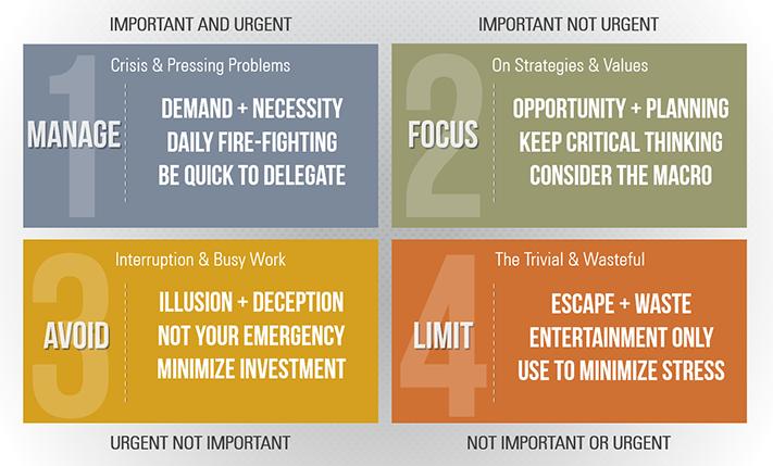 important and urgent 2 (2)