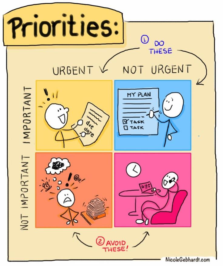 important and urgent
