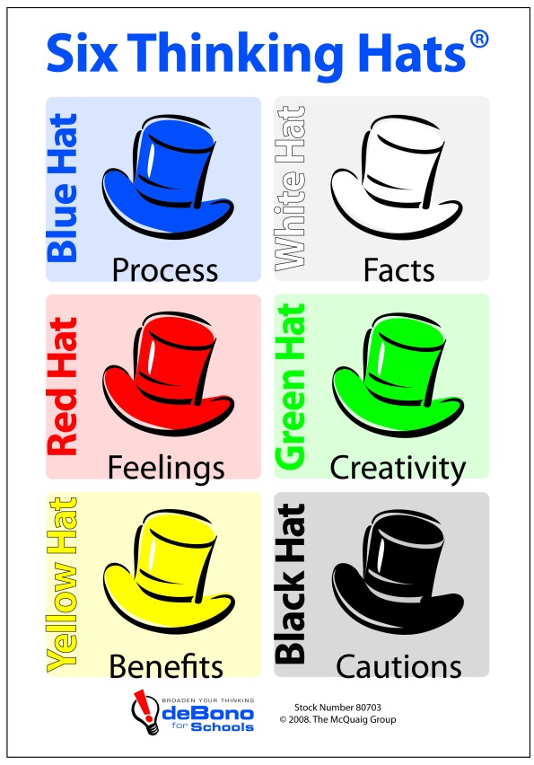 Six Thinking Hats Magnetic card2